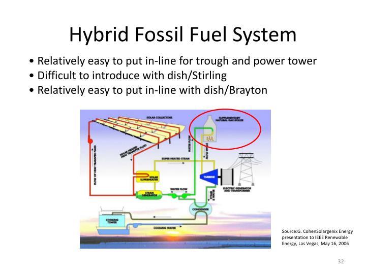 Hybrid Fossil Fuel System