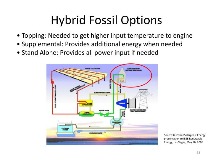 Hybrid Fossil Options