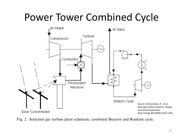 Power Tower Combined Cycle