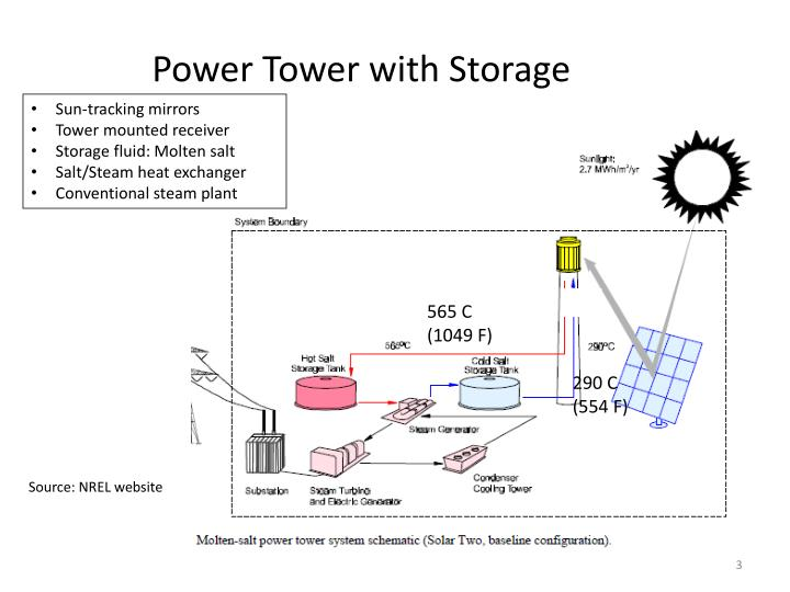 Power Tower with Storage