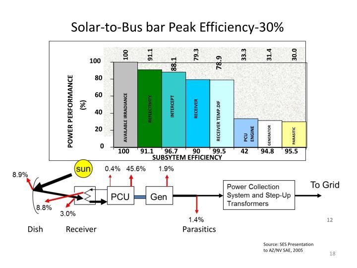 Solar-to-Bus bar Peak Efficiency-30%