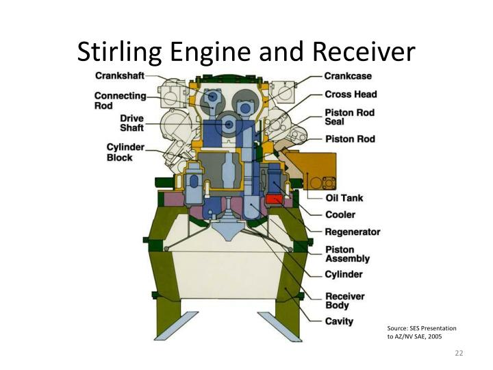 Stirling Engine and Receiver