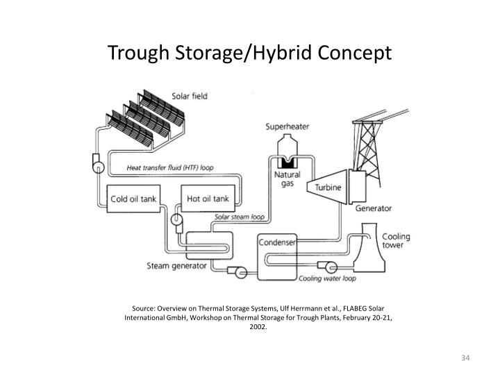 Trough Storage/Hybrid Concept