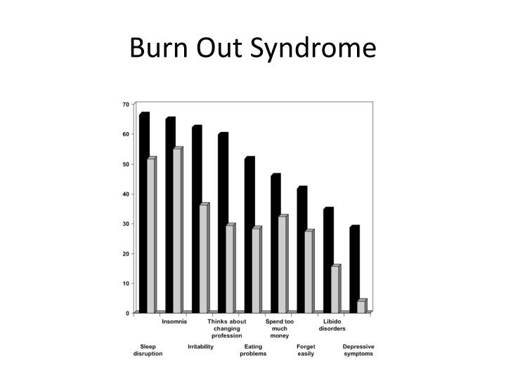 Burn Out Syndrome