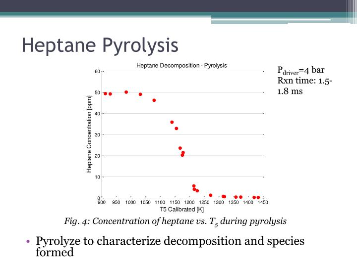 Heptane Pyrolysis