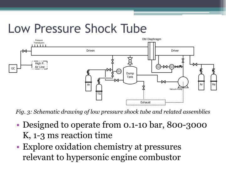 Low Pressure Shock Tube
