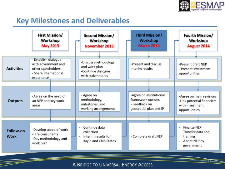 Key Milestones and Deliverables