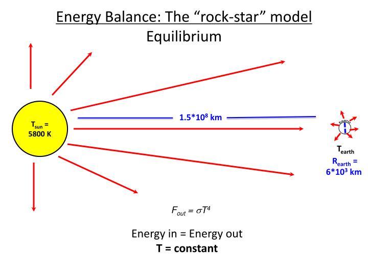 Energy Balance: The