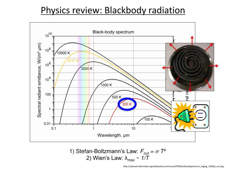 Physics review: Blackbody radiation