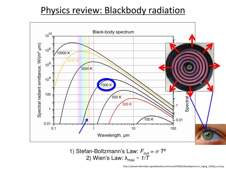 Physics review: Blackbody radiation