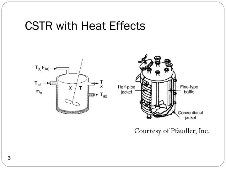 Cstr with heat effects