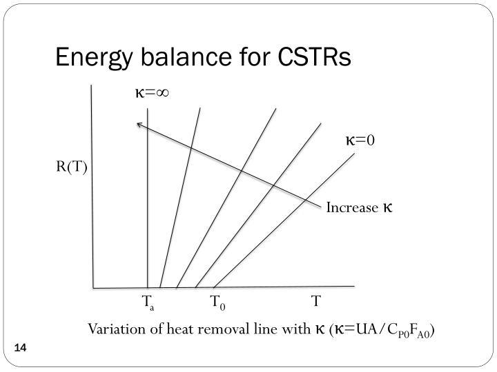 Energy balance for CSTRs