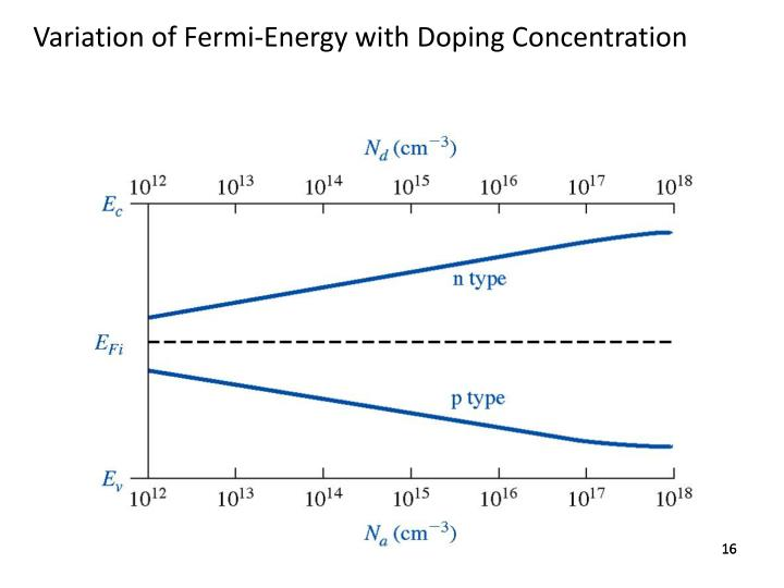 Variation of Fermi-Energy with Doping Concentration