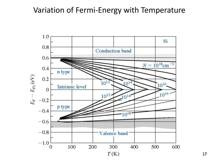Variation of Fermi-Energy with Temperature