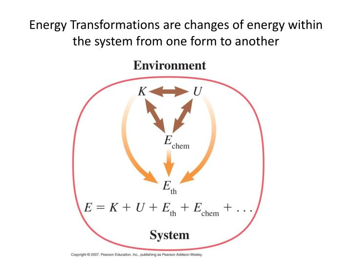 Energy Transformations are changes of energy within the system from one form to another
