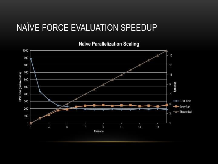 Naïve force evaluation speedup