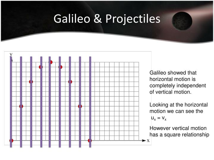 Galileo & Projectiles