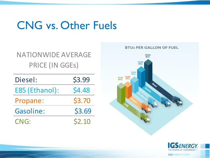 CNG vs. Other Fuels