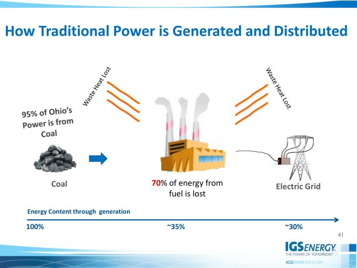 How Traditional Power is Generated and Distributed