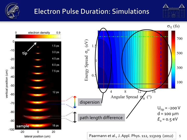 Electron Pulse Duration: Simulations