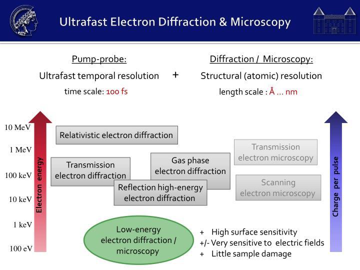 Ultrafast Electron Diffraction & Microscopy