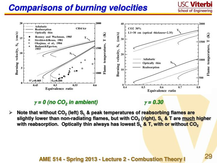 Comparisons of burning velocities