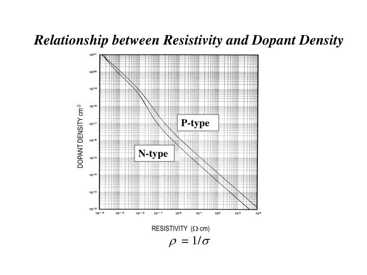 Relationship between Resistivity and Dopant Density