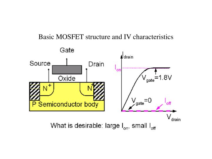 Basic MOSFET structure and IV characteristics