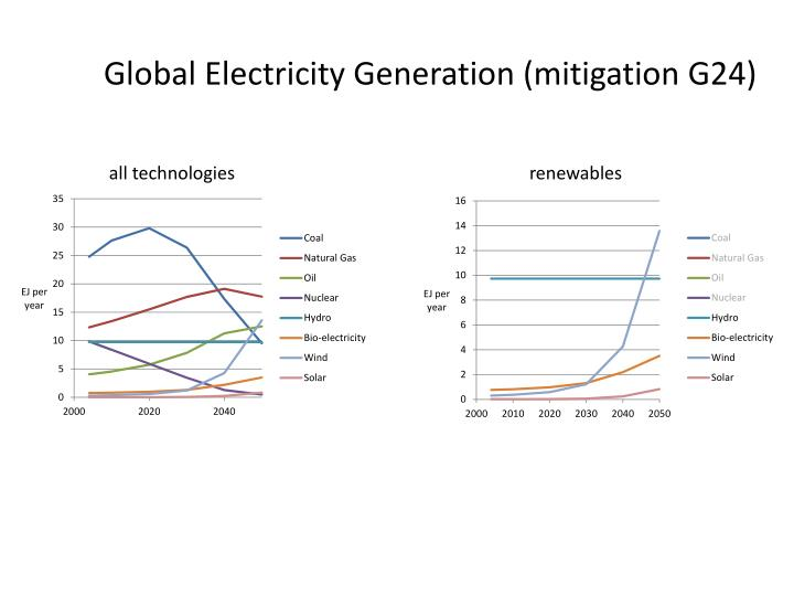 Global Electricity Generation (mitigation G24)