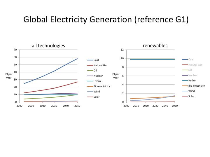 Global Electricity Generation (reference G1)