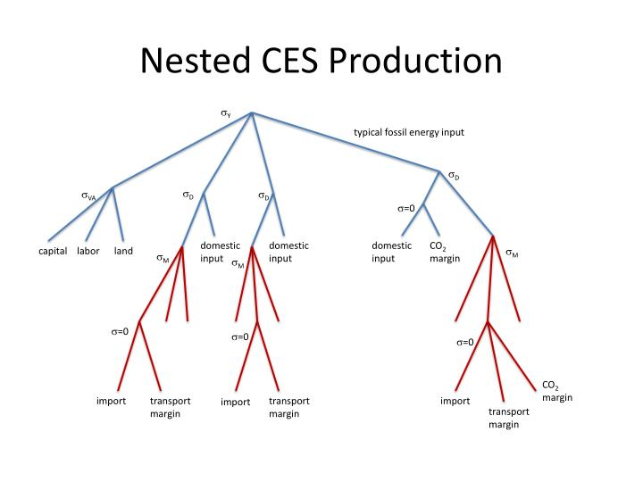 Nested CES Production