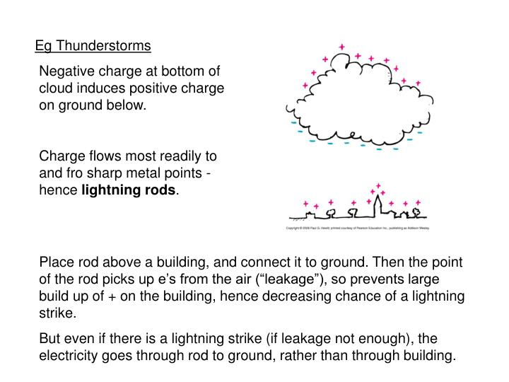 Negative charge at bottom of cloud induces positive charge on ground below.