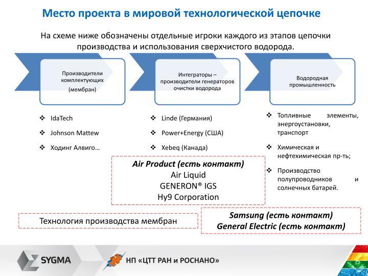 Место проекта в мировой технологической цепочке