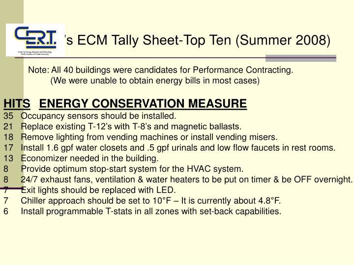 CERT's ECM Tally Sheet-Top Ten (Summer 2008)