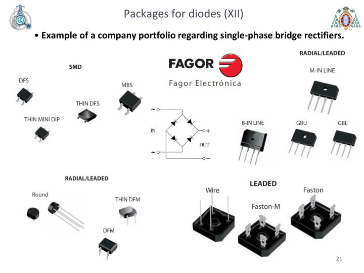 Packages for diodes (XII)