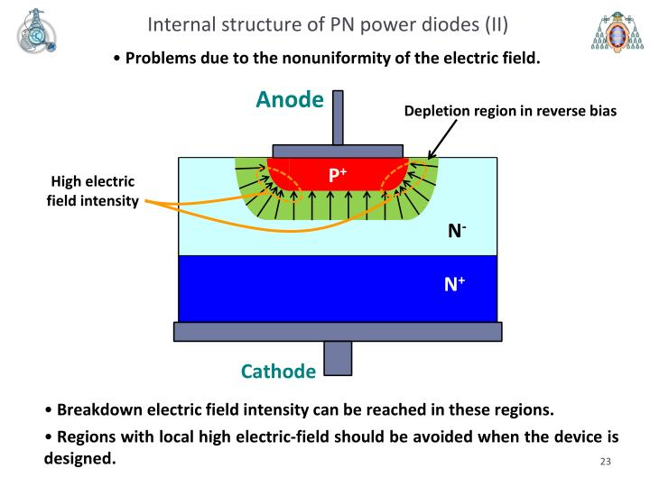 Internal structure of PN power diodes (II)