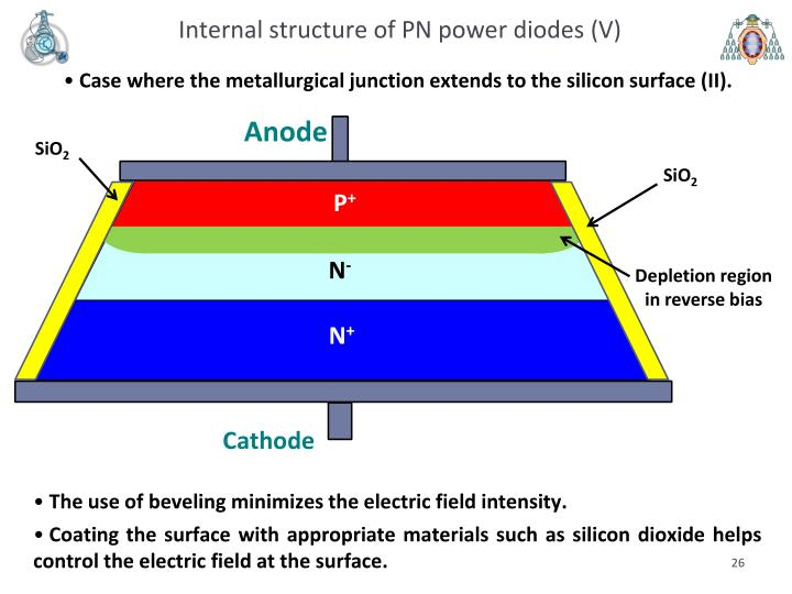 Internal structure of PN power diodes (V)