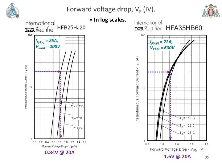 Forward voltage drop, V