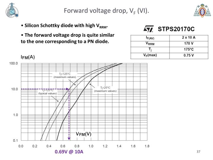 Forward voltage drop, V