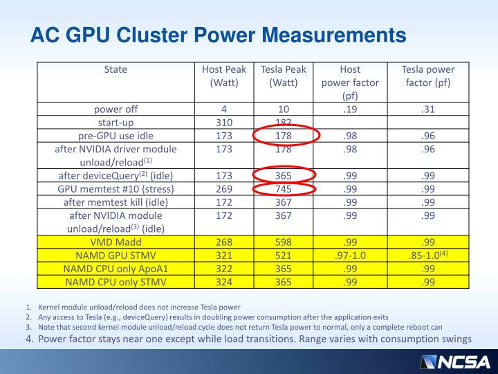 AC GPU Cluster Power Measurements