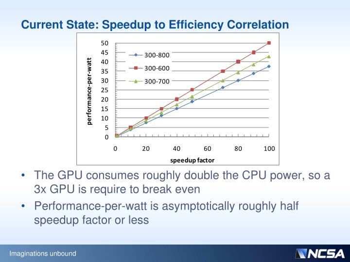 Current State: Speedup to Efficiency Correlation