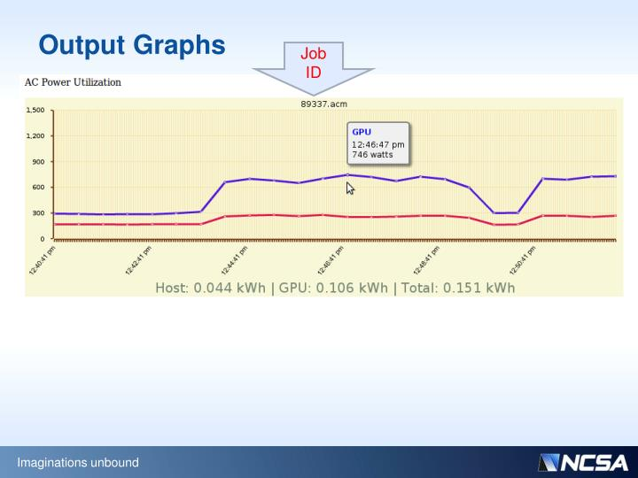 Output Graphs