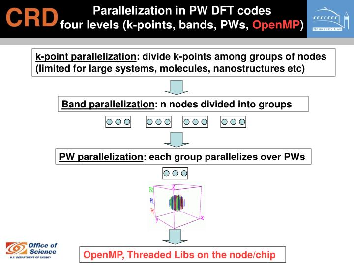 Parallelization in PW DFT codes                 four levels (k-points, bands, PWs,