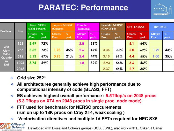 PARATEC: Performance