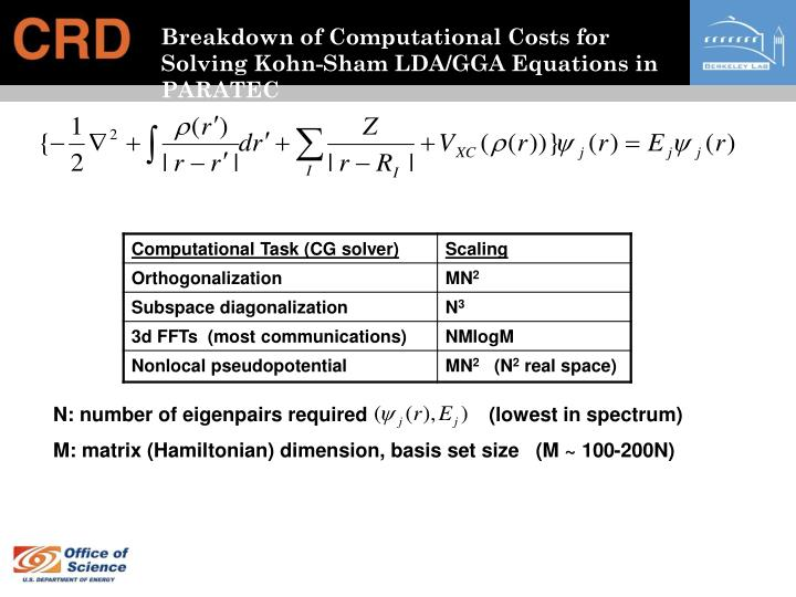 Breakdown of Computational Costs for Solving Kohn-Sham LDA/GGA Equations in PARATEC