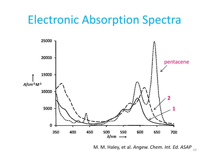 Electronic Absorption Spectra