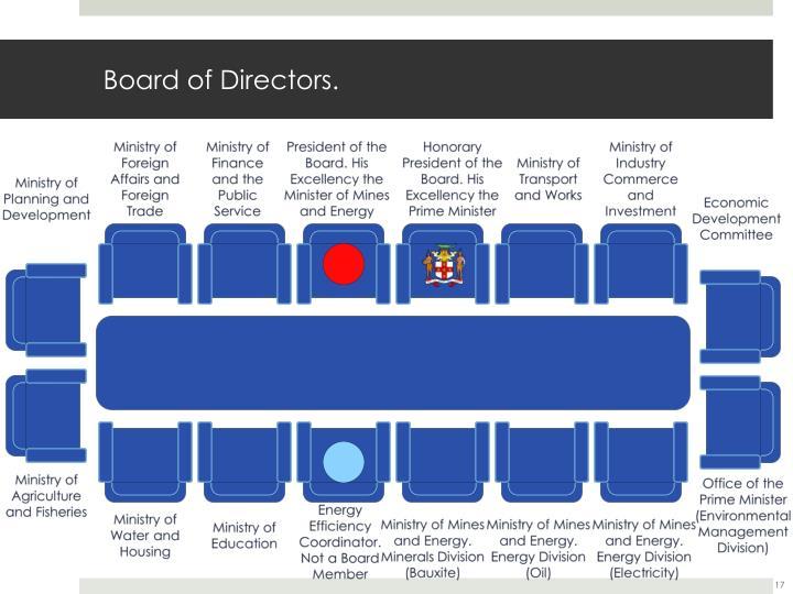 Board of Directors.