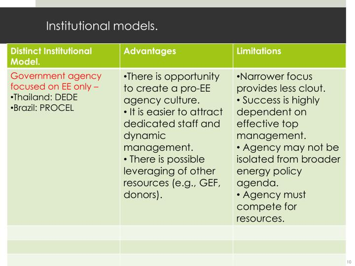 Institutional models.