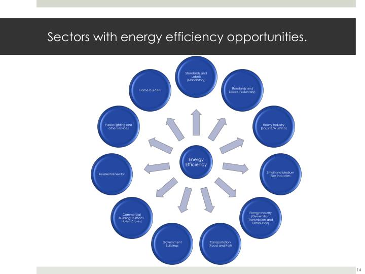 Sectors with energy efficiency opportunities.