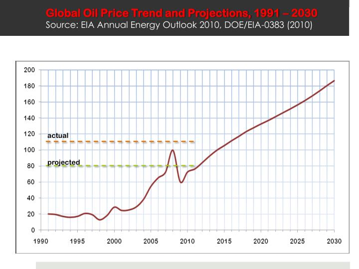 Global Oil Price Trend and Projections, 1991 – 2030
